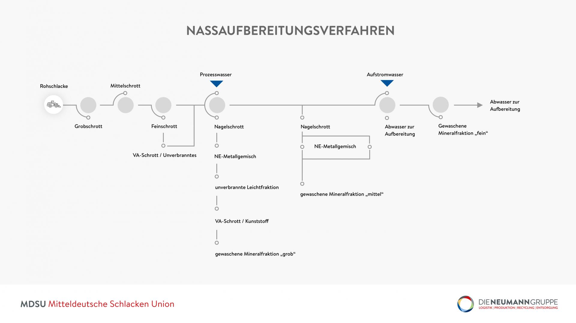 Abbildung MDSU Nassaufbereitung Schema